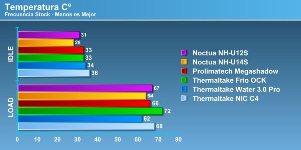 Noctua NH-U12S