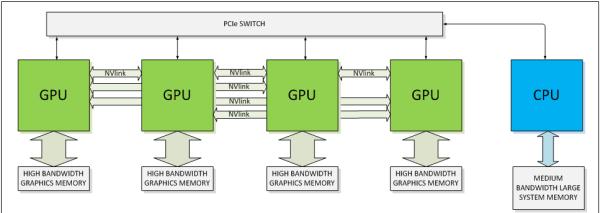 NVIDIA_NVLink_vs_PCIe_03