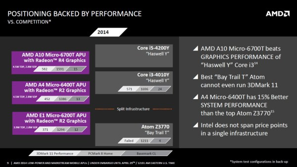 AMD_Beema_Mullins_APU_Slide3