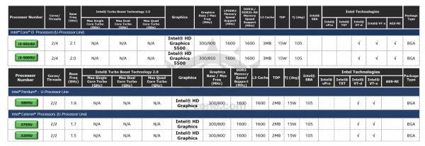 Intel-Broadwell-U-Core-i3-and-Pentium-Celeron-Series-processors