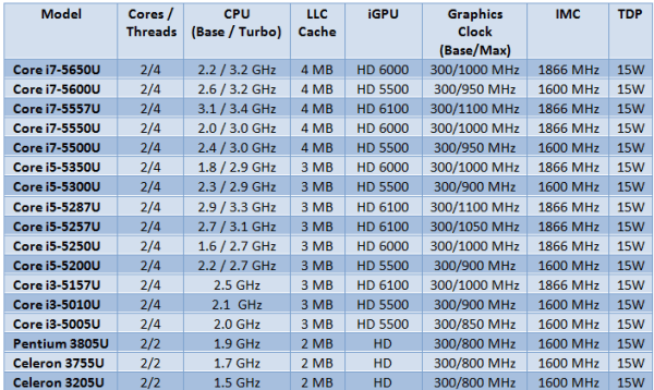 Intel-Broadwell-U-Processors_Specs