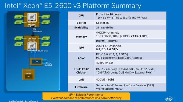 Intel-Xeon-E5-2600-V3-Haswell-EP-Platform-Details