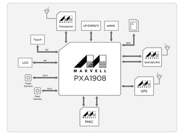 Marvell_PXA1908-block-diagram