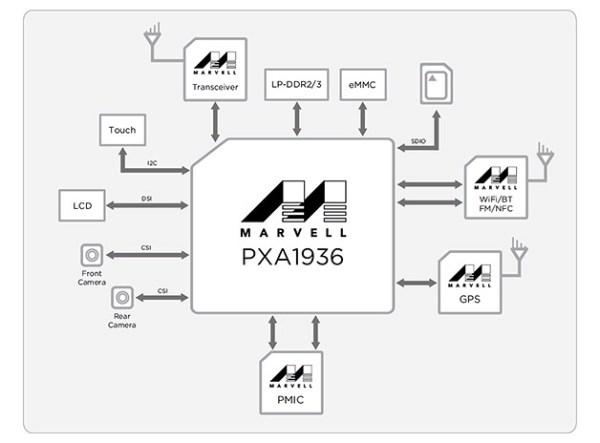 Marvell_PXA1936-block-diagram