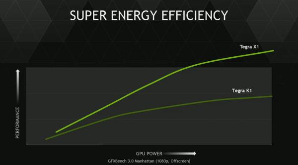 NVIDIA-Tegra-X1-Energy_Efficiency