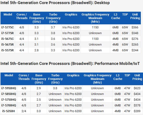 Intel_Broadwell_Lineup