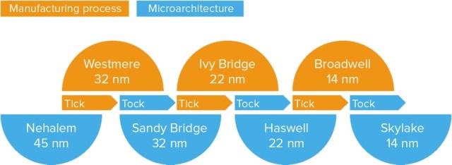 Intel_tick_tock_model_01