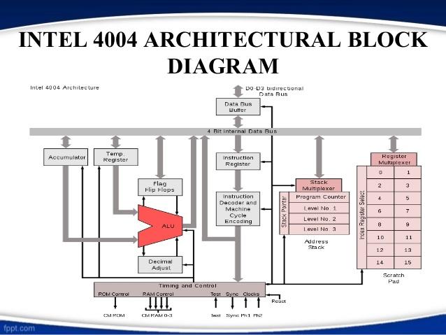 intel-4004-7-638