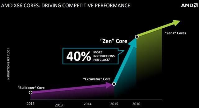 AMD-Zen_IPC_2