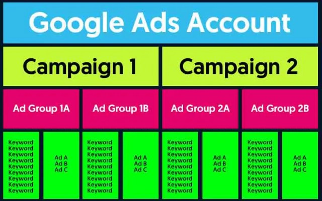 google ad account structure