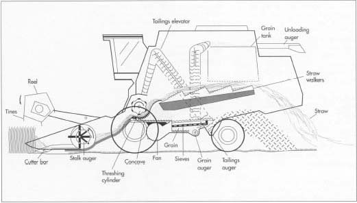Combines are large, complex, and expensive vehicles—a modern combine contains about 17,000 parts (an automobile contains 6,000) and can cost up to $100,000. Different reel designs allow combines to perform different functions.