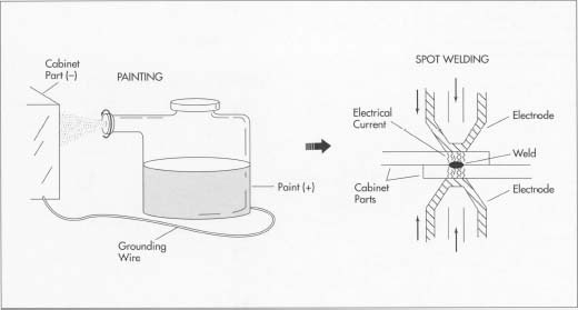 After being die-cut or stamped to the proper size, the steel components are pointed in an electrostatic process. The paint in the paint gun is given a positive charge, while the cabinet part is given a negative charge. The opposite charges cause the paint to adhere evenly to the cabinet surface. After painting, the components are welded together in a process known as spot welding. One electrode is placed on each part, and an electric current is passed between them. The heat generated by the current fuses the parts together.