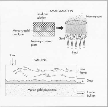 "Two other methods of gold refining are amalgamotion and smelting. In amalgamation, the gold ore is dissolved in solution and passed over mercury-covered plates to form a gold/mercury amalgam. When the amalgam is heated, the mercury boils off as a gas and leaves behind the gold. In smelting, the gold is heated with a chemical substance called ""flux. The flux bonds with the contaminants and floats on top of the gold. The flux-contaminant mixture (slag) is hauled away, leaving a gold precipitate."