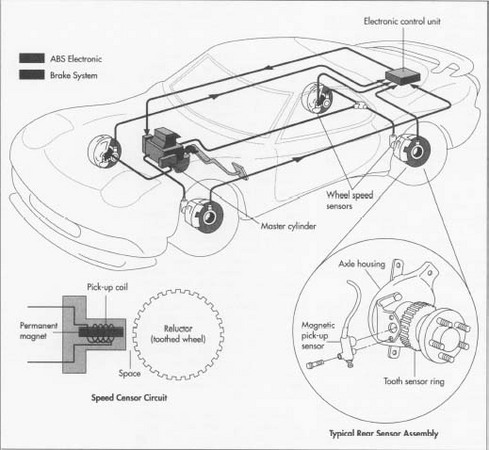Regardless of manufacturer or the type of vehicle, all antilock brake systems operate in a similar manner. Wheel speed sensors are placed on each wheel that is to be controlled. Each speed sensor usually has a toothed wheel that rotates at the same speed as the vehicle wheel or axle. If the brakes are applied and one or more of the monitored wheels suddenly begins to reduce speed at a higher rate than the others, the controller activates the antilock system.