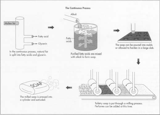 Developed around 1940 and used by today's major soap-making companies, the above illustrations show the continuous process of making soap.