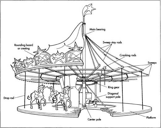 A typical carousel platform with horses and riders may weigh 10 tons and be driven by a 10-horse-power electric motor.