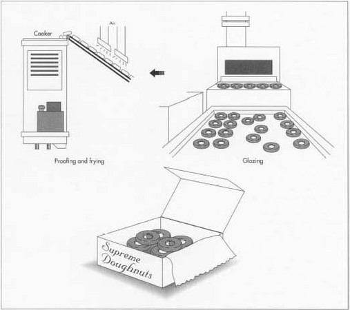 The raw doughnuts are conveyored to the proofing box, a warm, oven-like machine that slowly allows the doughnuts to rise or proof as the yeast ferments under controlled conditions. Proofing renders the doughnuts light and airy. After proofing, the raw doughnuts fall automatically, one row at a time, into the attached open fryer. It takes two minutes for a doughnut to move through the fryer. Next, the doughnuts move under a shower of glaze. The doughnuts are conveyored out of the production area to dry and cool.