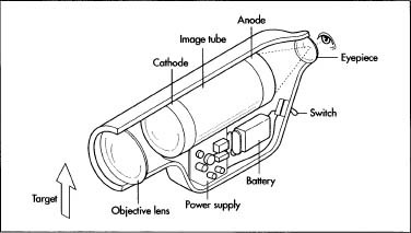 The internal mechanisms of a simple night vision scope. The anode is fluorescent, and will emit light. (The text refers to the fluorescent anode as a phosphor screen.) This scope does not use a microchannel plate to improve the image quality. In a more complex scope, the microchannel plate would be between the cathode and the anode.