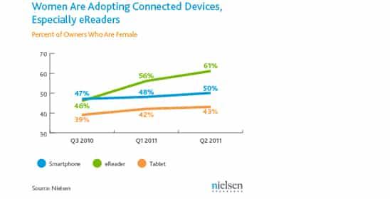 iPad vs eReaders = guerre des sexes ?