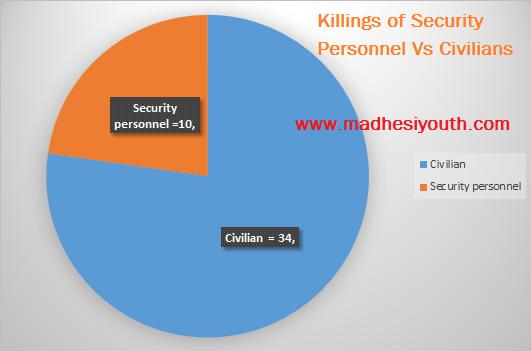 security vs civilian