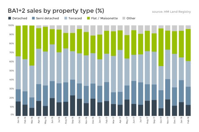 Bath property market update