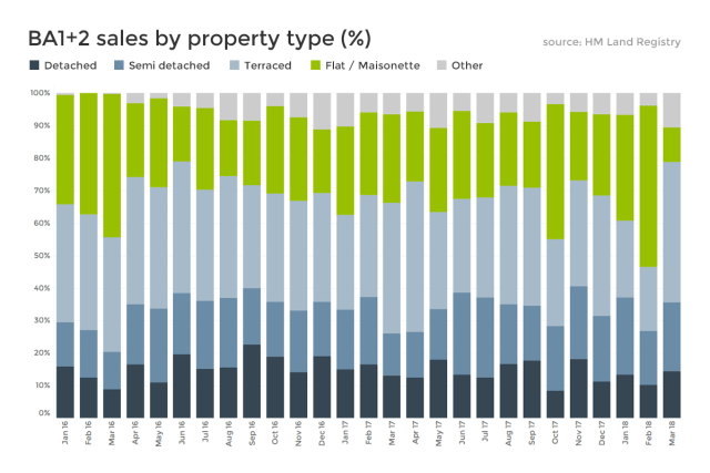 Bath property data