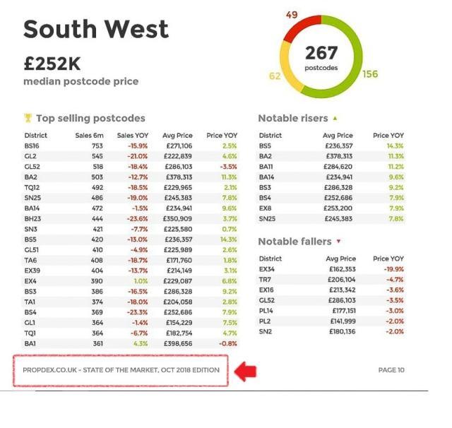 October Bath property market data
