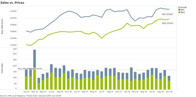Bath Sales v Prices