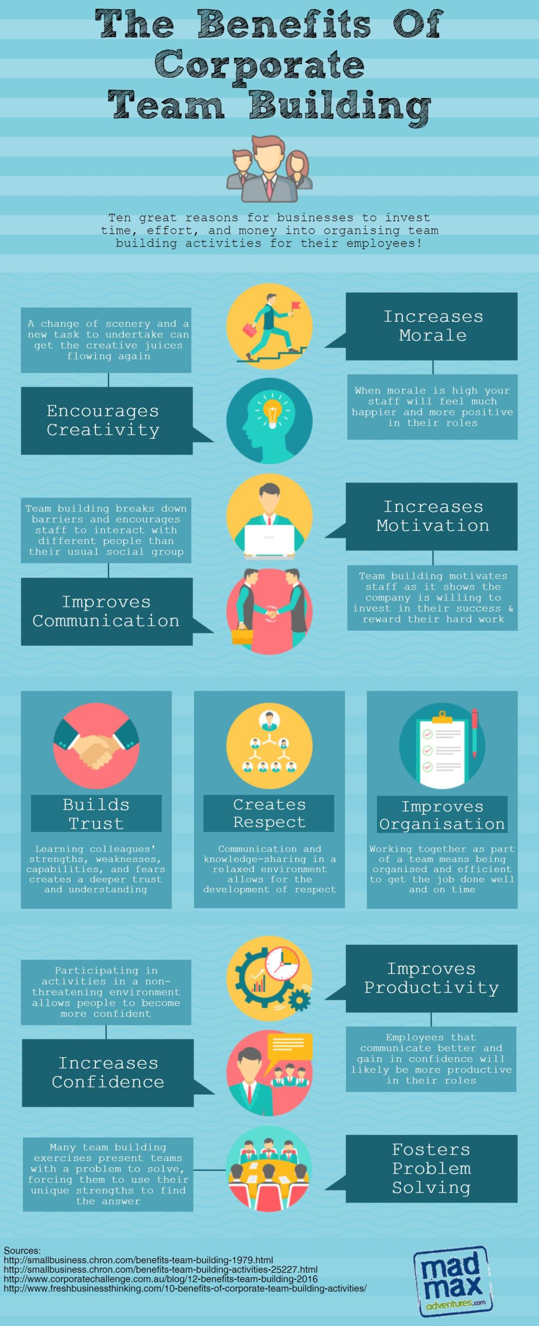 The Benefits Of Corporate Team Building