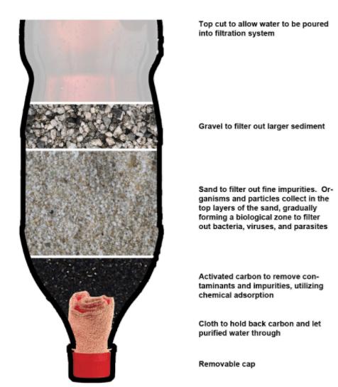 Principen för vattenrening. Grövst filter överst