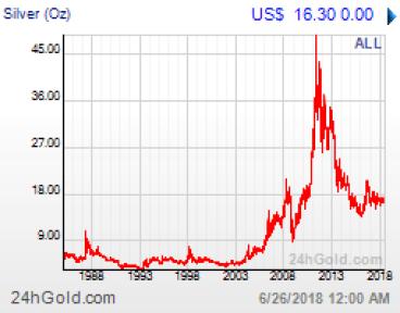 Silvervärdets utveckling över 25 år