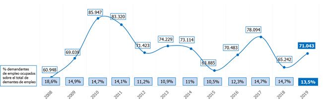 El paro baja un 0,13% en marzo en la Comunidad de Madrid 2