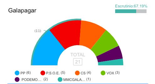 Elecciones Galapagar