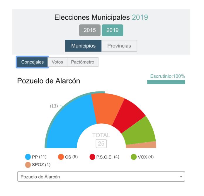 El Partido Popular gana las elecciones en Pozuelo de Alarcón 1