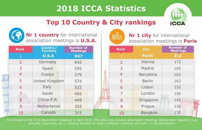 IFEMA sitúa a Madrid como tercera ciudad congresual del mundo 1