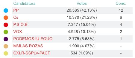 El PP gana en Las Rozas rozando la mayoría absoluta 2
