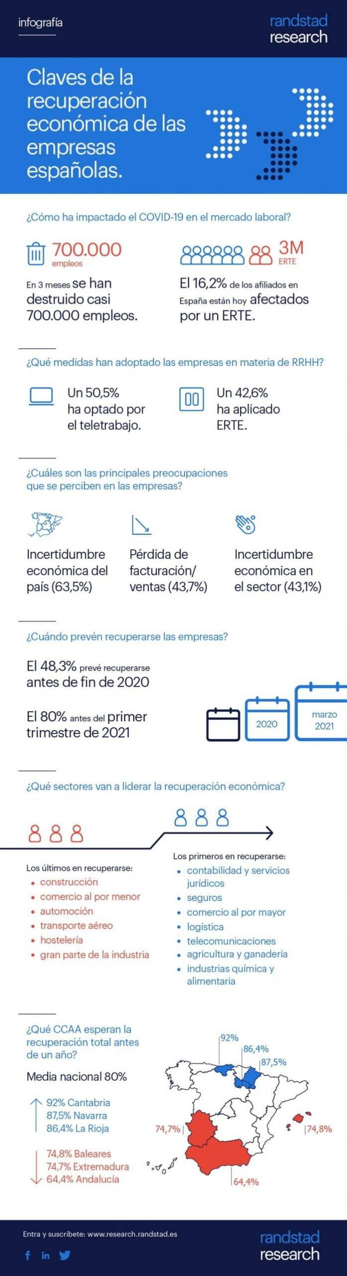 El 78% de los empresarios madrileños confía en recuperarse antes de junio de 2021 1