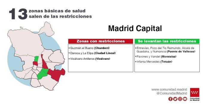 Madrid elimina restricciones en trece ZBS y se reduce el número total a 17 1