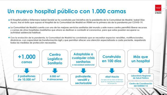 El hospital de pandemias Enfermera Isabel Zendal en datos y récords 1