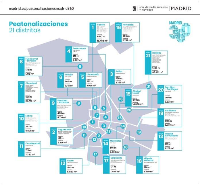 200.000 m2 de nuevas zonas peatonales: mapa de distribución por distritos 1