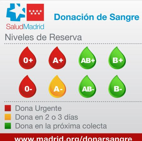 Los hospitales de Madrid necesitan donaciones urgentes de sangre 1