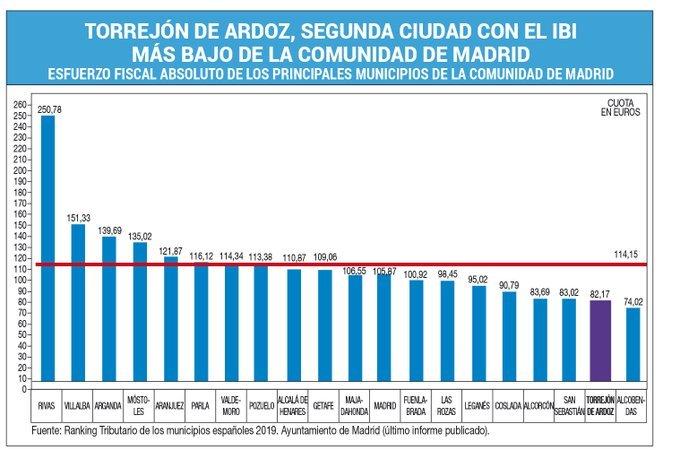 Torrejón mantiene la bajada del 5% en impuestos municipales en 2021 2