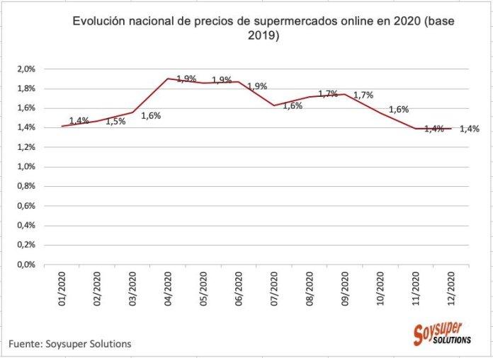 La cesta de la compra online se incrementa un 0,9% en Madrid 1