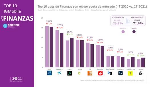 BBVA se mantiene como la app de banca con mayor cuota de mercado 1