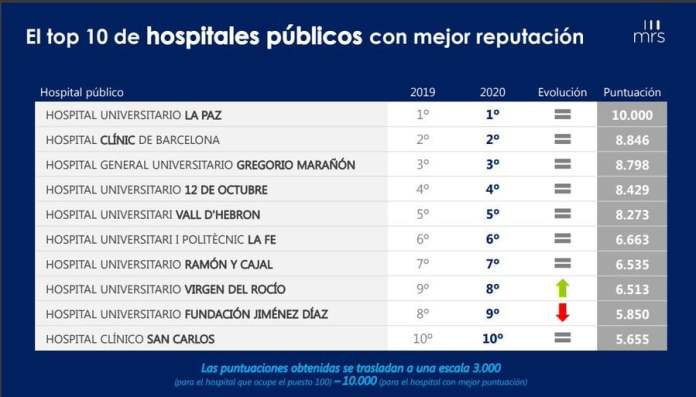 La Paz, centro hospitalario con mayor reputación de España 1
