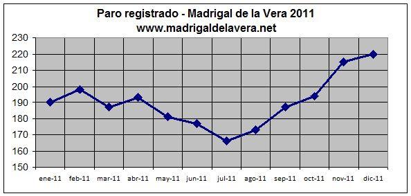 Datos del paro en Madrigal de la Vera - 2011