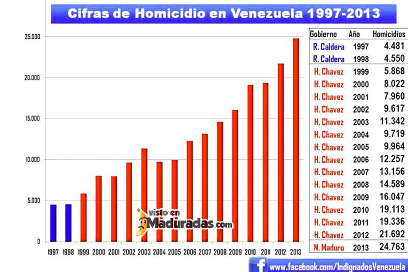 Violencia en Venezuela Tasa de Homicidios