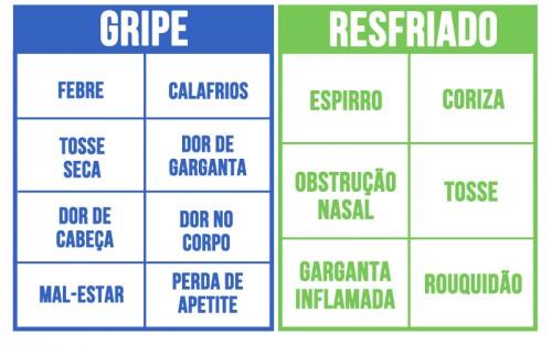 gripe-vs-resfriado