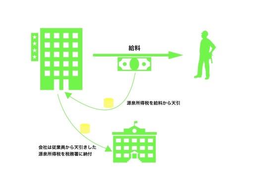 源泉所得税額 001