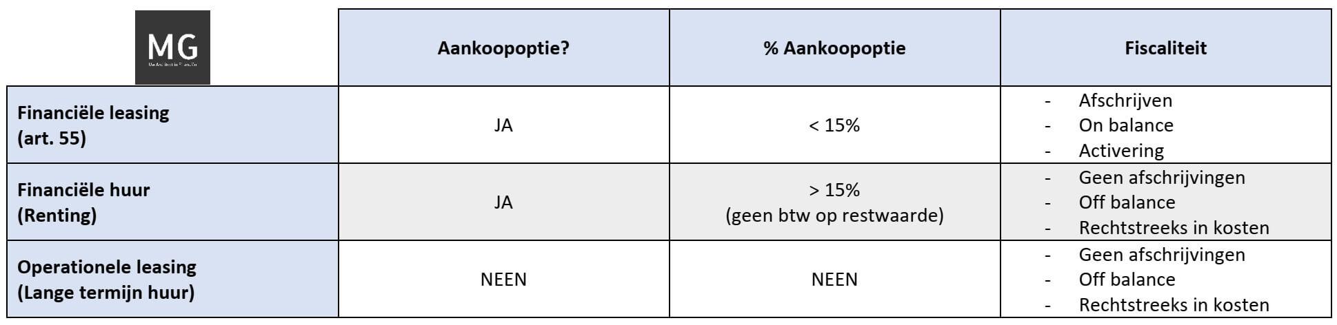 leasing, private, lease, renting, krediet, lening, kredietmakelaar, Van Breda, Baloise, AG, Belfius